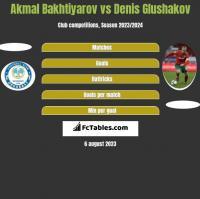 Akmal Bakhtiyarov vs Denis Glushakov h2h player stats