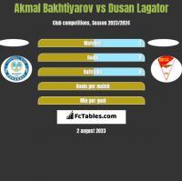 Akmal Bakhtiyarov vs Dusan Lagator h2h player stats