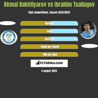 Akmal Bakhtiyarov vs Ibrahim Tsallagov h2h player stats
