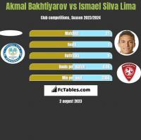 Akmal Bakhtiyarov vs Ismael Silva Lima h2h player stats