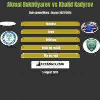 Akmal Bakhtiyarov vs Khalid Kadyrov h2h player stats