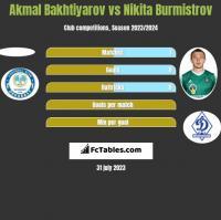 Akmal Bakhtiyarov vs Nikita Burmistrov h2h player stats