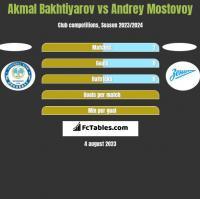 Akmal Bakhtiyarov vs Andrey Mostovoy h2h player stats