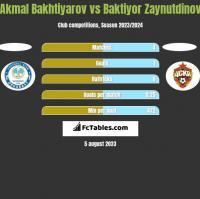 Akmal Bakhtiyarov vs Baktiyor Zaynutdinov h2h player stats