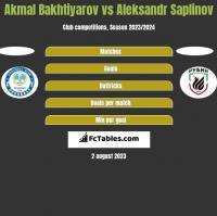 Akmal Bakhtiyarov vs Aleksandr Saplinov h2h player stats