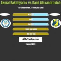 Akmal Bakhtiyarov vs Danil Alexandrovich h2h player stats