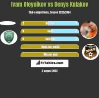 Ivam Oleynikov vs Denys Kułakow h2h player stats