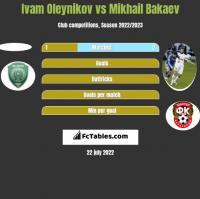 Ivam Oleynikov vs Mikhail Bakaev h2h player stats