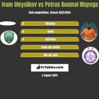 Ivam Oleynikov vs Petrus Boumal Mayega h2h player stats