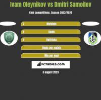 Ivam Oleynikov vs Dmitri Samoilov h2h player stats