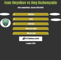 Ivam Oleynikov vs Oleg Kozhemyakin h2h player stats