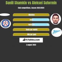 Daniil Shamkin vs Aleksei Sutormin h2h player stats