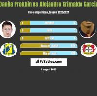 Danila Prokhin vs Alejandro Grimaldo Garcia h2h player stats