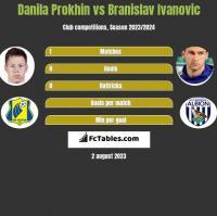 Danila Prokhin vs Branislav Ivanović h2h player stats