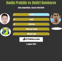 Danila Prokhin vs Dmitri Kombarow h2h player stats