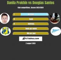 Danila Prokhin vs Douglas Santos h2h player stats
