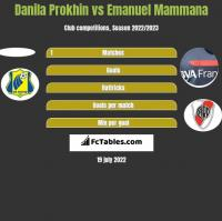 Danila Prokhin vs Emanuel Mammana h2h player stats