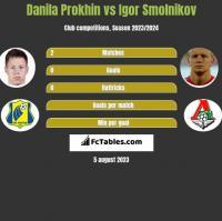 Danila Prokhin vs Igor Smolnikov h2h player stats