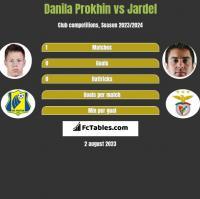 Danila Prokhin vs Jardel h2h player stats