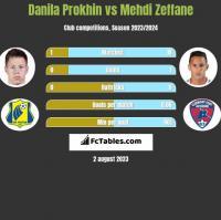 Danila Prokhin vs Mehdi Zeffane h2h player stats
