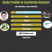 Danila Prokhin vs Vyacheslav Karavaev h2h player stats