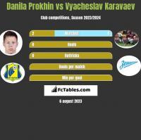 Danila Prokhin vs Wiaczesław Karawajew h2h player stats