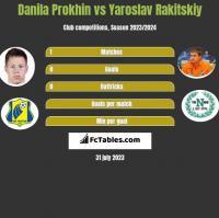Danila Prokhin vs Yaroslav Rakitskiy h2h player stats