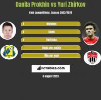 Danila Prokhin vs Jurij Żyrkow h2h player stats