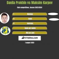 Danila Prokhin vs Maksim Karpov h2h player stats