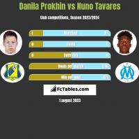 Danila Prokhin vs Nuno Tavares h2h player stats