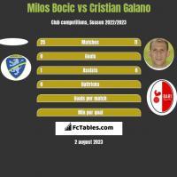 Milos Bocic vs Cristian Galano h2h player stats