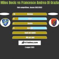 Milos Bocic vs Francesco Andrea Di Grazia h2h player stats