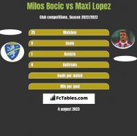 Milos Bocic vs Maxi Lopez h2h player stats