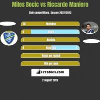 Milos Bocic vs Riccardo Maniero h2h player stats