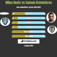 Milos Bocic vs Samuel Armenteros h2h player stats