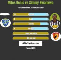 Milos Bocic vs Simmy Nwankwo h2h player stats