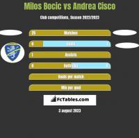 Milos Bocic vs Andrea Cisco h2h player stats