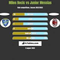 Milos Bocic vs Junior Messias h2h player stats