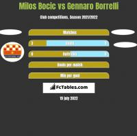 Milos Bocic vs Gennaro Borrelli h2h player stats