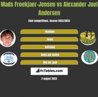 Mads Froekjaer-Jensen vs Alexander Juel Andersen h2h player stats