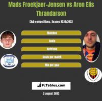 Mads Froekjaer-Jensen vs Aron Elis Thrandarson h2h player stats