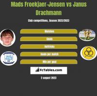 Mads Froekjaer-Jensen vs Janus Drachmann h2h player stats
