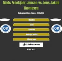 Mads Froekjaer-Jensen vs Jens Jakob Thomasen h2h player stats