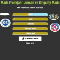 Mads Froekjaer-Jensen vs Kingsley Madu h2h player stats