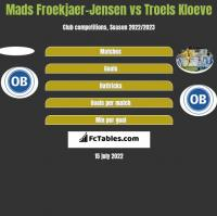 Mads Froekjaer-Jensen vs Troels Kloeve h2h player stats