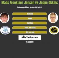 Mads Froekjaer-Jensen vs Jeppe Okkels h2h player stats
