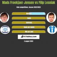 Mads Froekjaer-Jensen vs Filip Lesniak h2h player stats