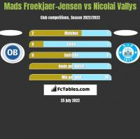 Mads Froekjaer-Jensen vs Nicolai Vallys h2h player stats