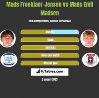 Mads Froekjaer-Jensen vs Mads Emil Madsen h2h player stats