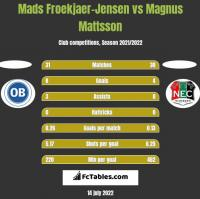 Mads Froekjaer-Jensen vs Magnus Mattsson h2h player stats